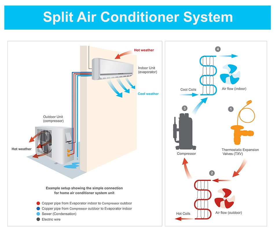 Commercial Mini Split Systems First Service Plumbing